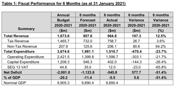 With revenues cratering and deficits ballooning, it's hard to see a way out for Fiji
