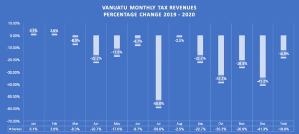 Tax revenue losses are bad, but not terrible, measured year to year...