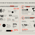 The Future Of The Music Business Is In Tech, Tools, And Services (Infographic)