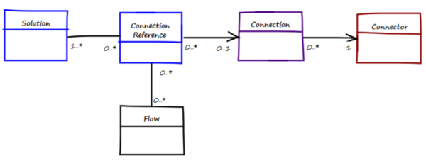 Connection References with ALM – Mind the Gap!