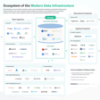 The Ecosystem (and Future) of the Modern Data Infrastructure – Indicative