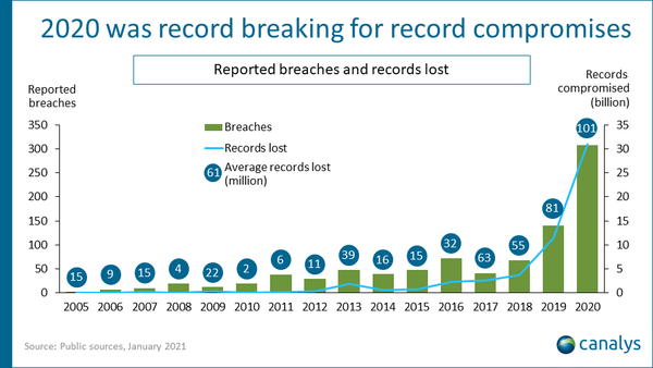 Record In Cybersecurity Breaches