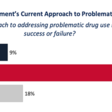 Decriminalizing Drugs Is Popular in Washington - Slog - The Stranger