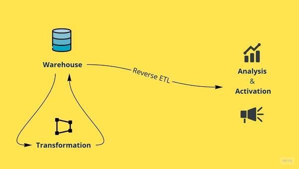 Data Transformation & Reverse ETL