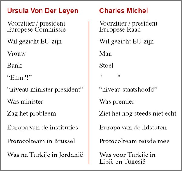 Michel versus Von der Leyen: een korte vergelijking