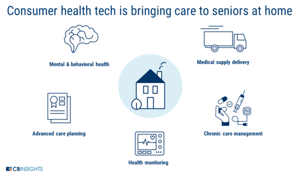How Consumer Health Tech Could Improve Aging In Place For Seniors