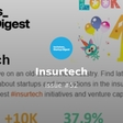 Techstars Insurtech Digest Special Edition ⚡️ Issue #52