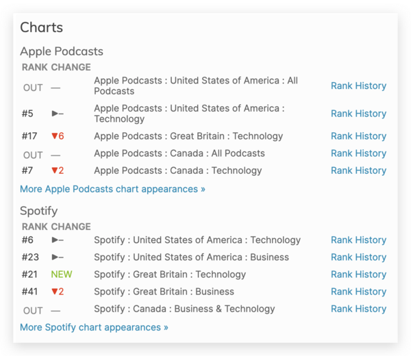 All-In Podcast rankings Source: https://chartable.com/podcasts/allin-with-chamath-palihapitiya-jason-calacanis