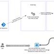 The basic flow of Docs.Microsoft.com