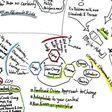Lean Change Management Meet up - Themenaustausch mit Lean Coffee
