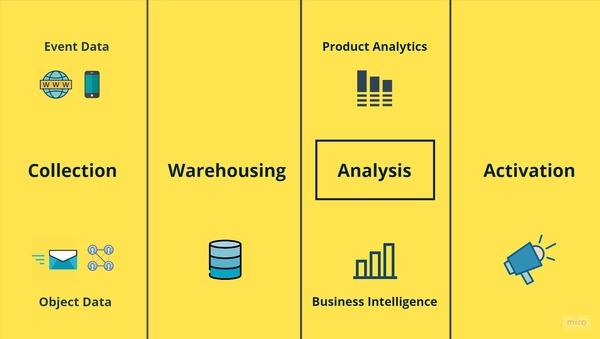 The Analysis Layer