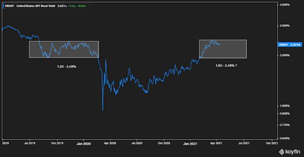 US 30-year Treasury Bond
