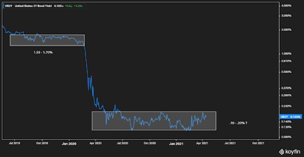 US 2-year Treasury Bond