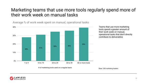 Wait, more martech tools create more manual tasks?! - Chief Marketing Technologist