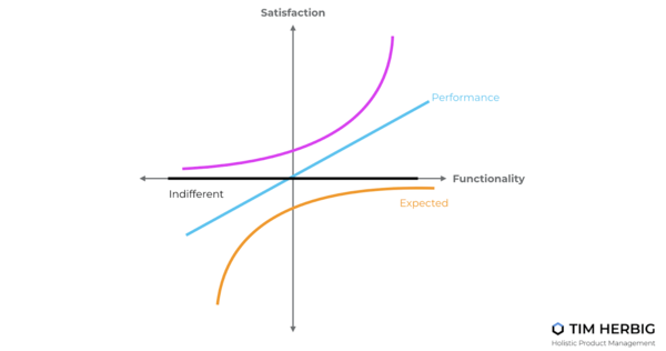 Build Winning Freemium Products With Kano Model | productboard