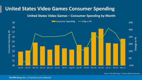 Video game spending is setting records, but can the industry meet increasing demand?