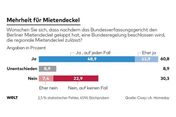 Diese Grafik ist eine freundliche Leihgabe von welt.de