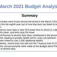 Beer duty is now 21% lower than in 2012/13, cider and spirits duty 13% lower, and wine duty 5% lower, costing the UK Treasury over £1.8bn a year, up from £0.8bn in 2016