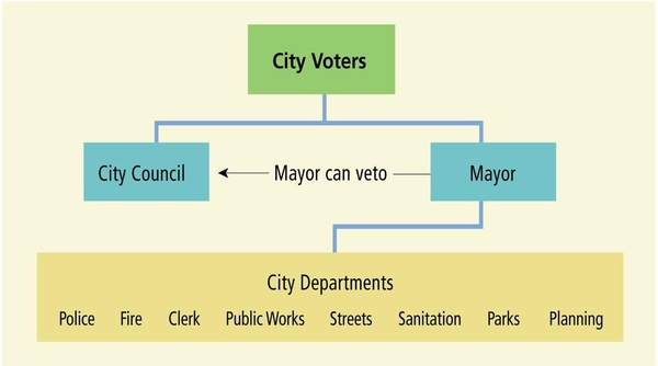 Strong Mayor Form of Government