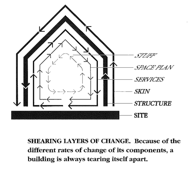 """""""Brand's """"shearing layers""""/pace layers diagram is so powerful -- I come back to it, year after year, in so many contexts."""
