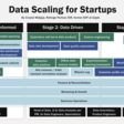 Scaling Data: Data Informed to Data Driven to Data Led — Reforge
