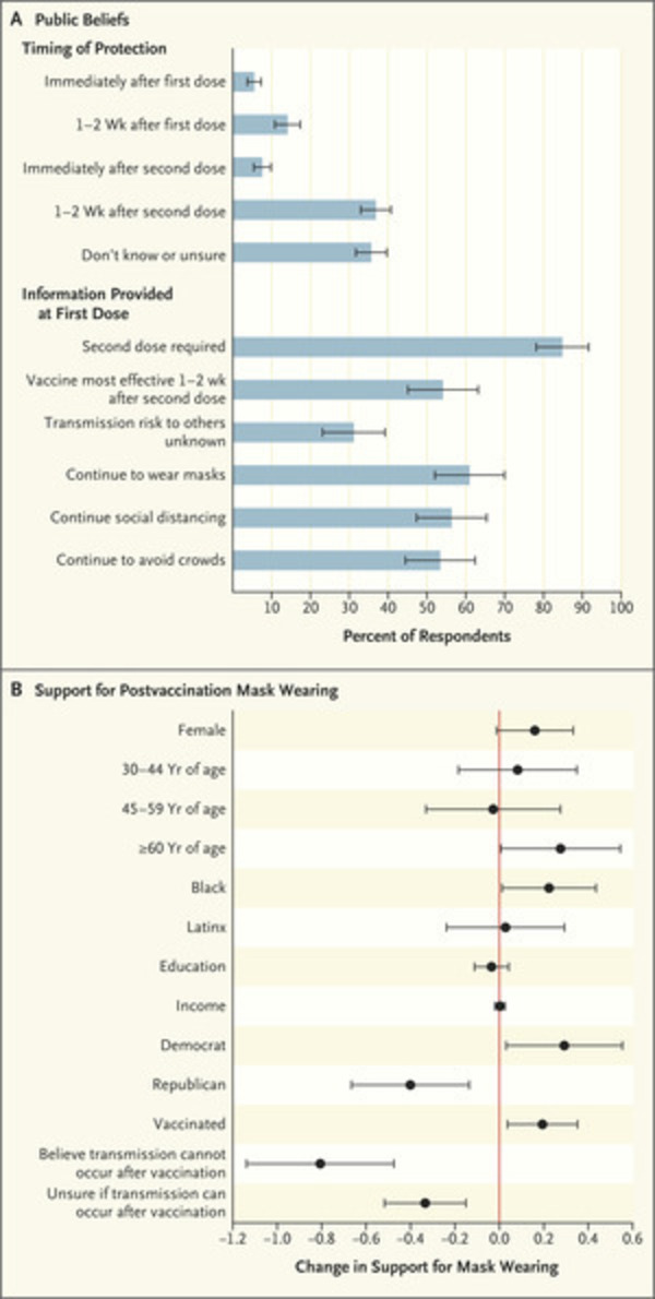 Beyond the First Dose — Covid-19 Vaccine Follow-through and Continued Protective Measures | NEJM