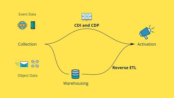 Data Activation Technologies