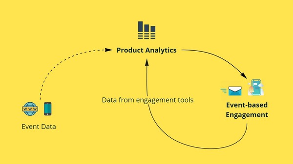 Product Analytics Tools Enabling Data Activation