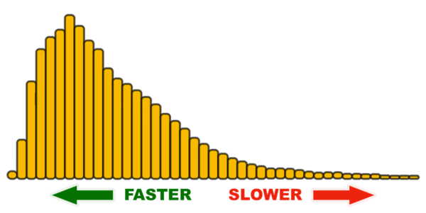 Web Performance for Product Managers
