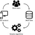 The data network effects framework
