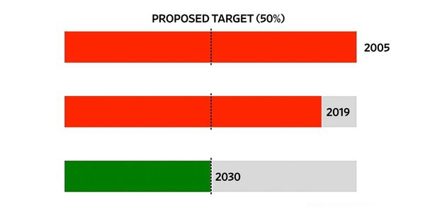 Climate Summit: How Do You Cut 50% of Greenhouse-Gas Emissions by 2030?