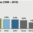 Drawdowns, EPS Growth + Relative Performance - The Big Picture