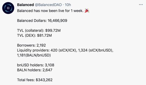 Balanced.Network snapshot after 1 week