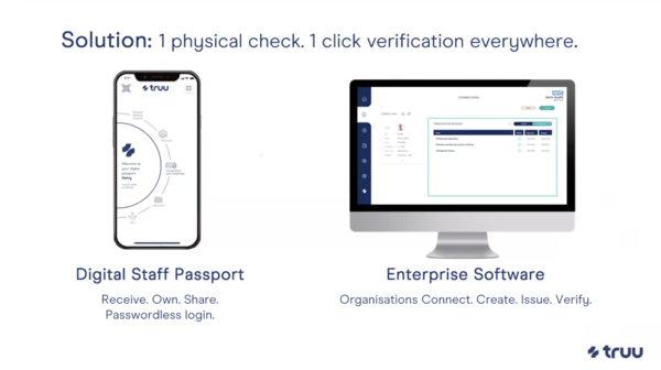 Digital Credentials for People and Organizations