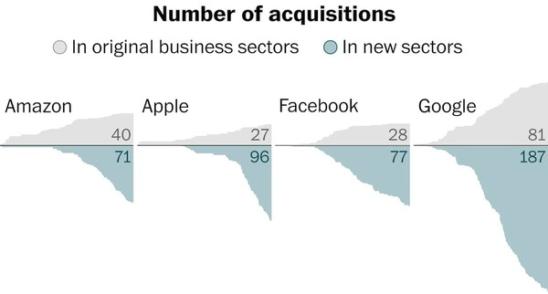 Amazon, Apple, Facebook, and Google became big tech companies by acquiring hundreds of smaller companies