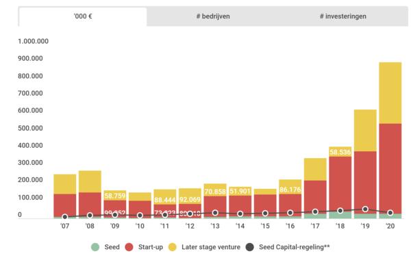 Investeringen door VC in Nederlandse startups en scaleups