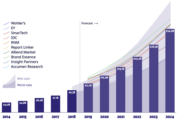 """Additive Manufacturing Market Size: History and Forecast - Source: """"3D Printing Trends 2020: Industry Highlights and Market Trends,"""" 3D Hubs."""