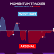 Premier League selects Oracle for in-match statistics | News | Broadcast