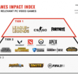 Q1 2021's Most Impactful PC Games: LOL, CS:GO, and Fortnite Stay on Top While COVID-19 Policies Continue to Upset the Ranking – The Esports Observer