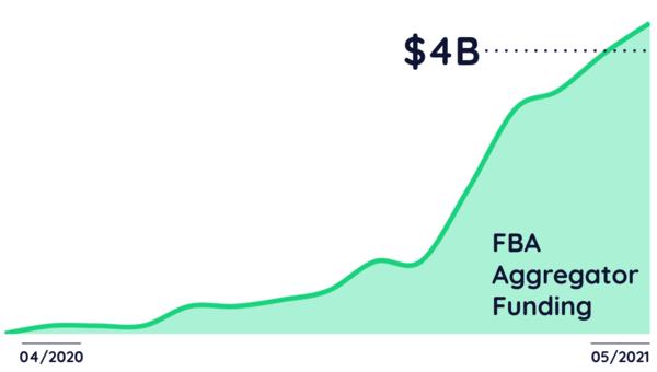 FBA Aggregator Funding Tops $4 billion 🔥