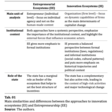 Entrepreneurial Ecosystems vs. Innovation Ecosystems