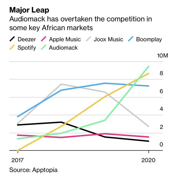 Music streaming wars in Africa