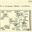 Try a mindmap travel journal - Sketchplanations