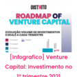 [Infográfico] Venture Capital: Investimento no 1º trimestre 2021