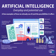 Did you know these 10 everyday services rely on AI? | World Economic Forum