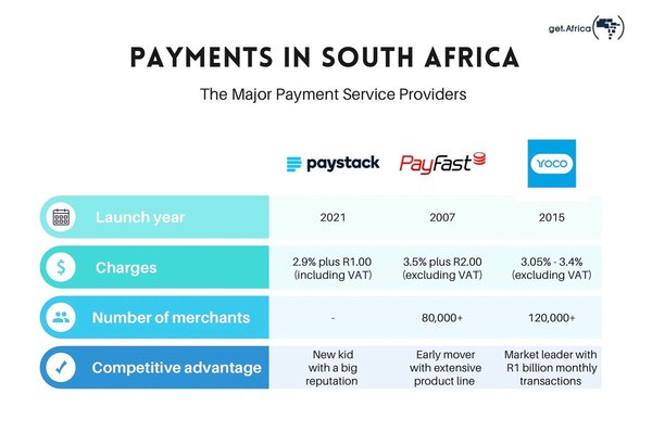 Nigeria's Paystack launches in South Africa. But how does it compare against the incumbents?
