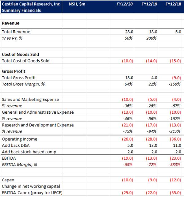 Spire Global - Summary Financials (Source: Company SEC Filings)