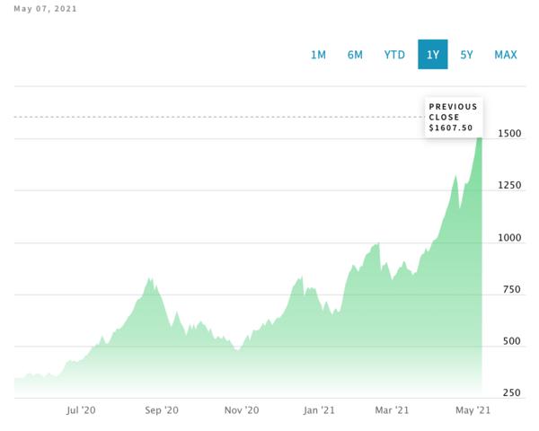 Lumber Prices, last 12 months
