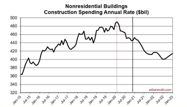Source: Construction Analytics by Ed Zarenski