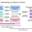 The Wicked Acceleration Model